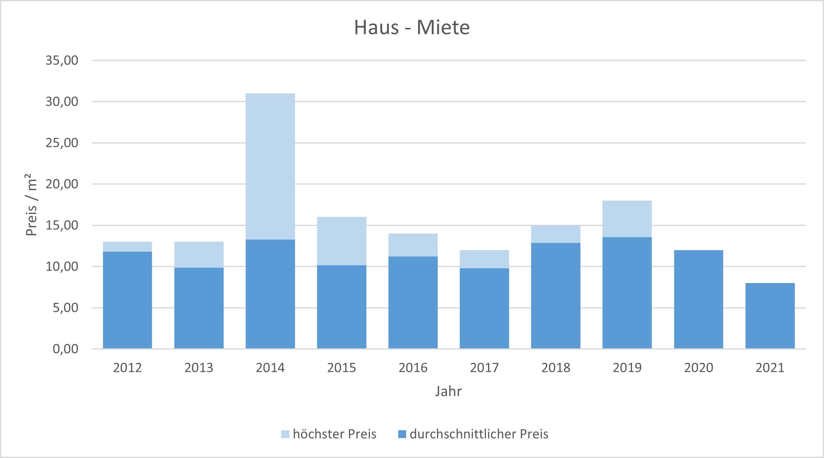 Valley Haus mieten vermieten Preis Bewertung Makler www.happy-immo.de 2019 2020 2021