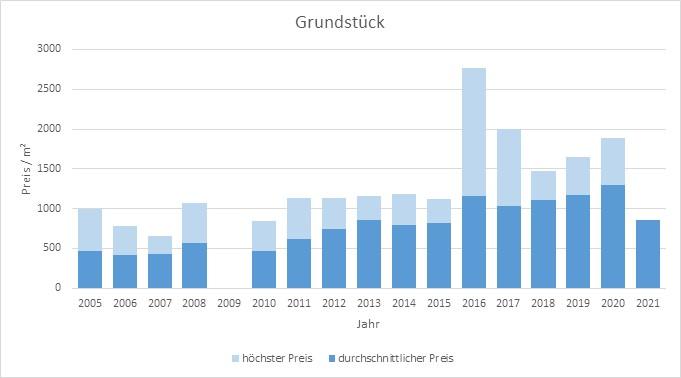 baldham vaterstetten makler grundstück kaufen verkaufen preis bewertung 2019, 2020, 2021