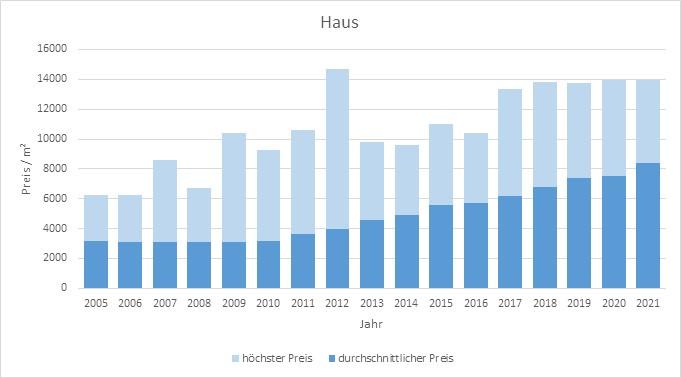 baldham vaterstetten makler haus kaufen verkaufen preis bewertung 2019, 2020, 2021