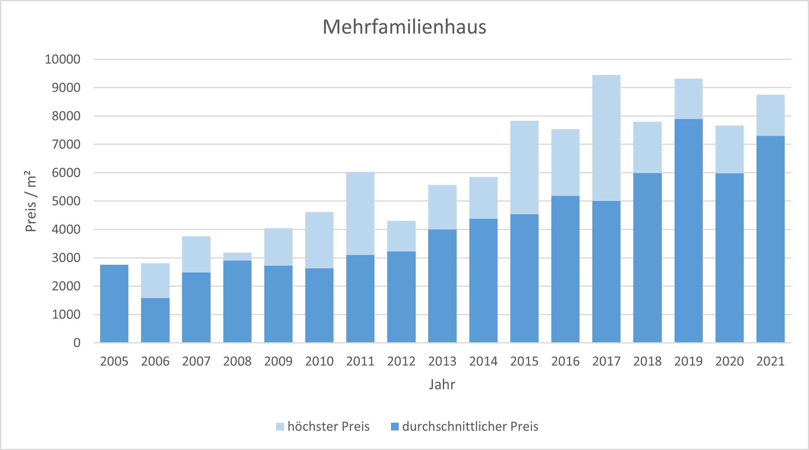 baldham vaterstetten makler mehrfamilienhaus kaufen verkaufen preis bewertung 2019, 2020, 2021