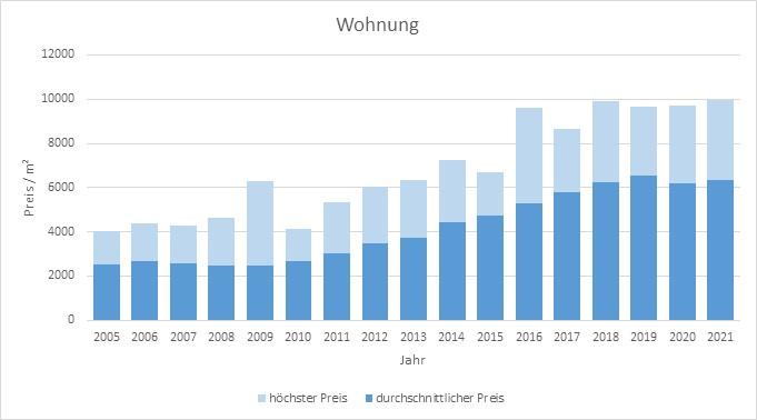 baldham vaterstetten makler wohnung kaufen verkaufen preis bewertung 2019, 2020, 2021