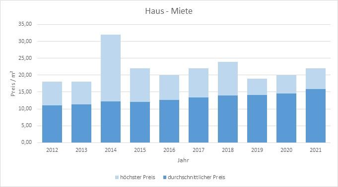 baldham vaterstetten makler haus mieten vermieten preis bewertung 2019, 2020, 2021