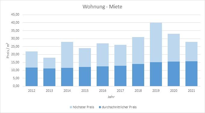 Baldham-Vaterstetten-Wohnung-Haus-mieten-vermieten-Makler 2019, 2020, 2021