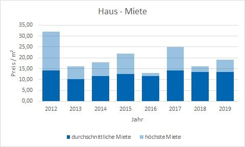 Wörthsee Haus mieten vermieten Preis Bewertung Makler www.happy-immo.de