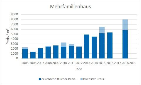 Wörthsee Mehrfamilienhaus kaufen verkaufen Preis Bewertung Makler www.happy-immo.de