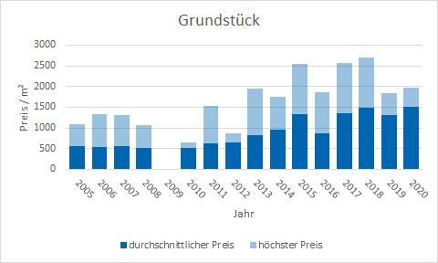 Wörthsee Grundstück kaufen verkaufen Preis Bewertung Makler www.happy-immo.de