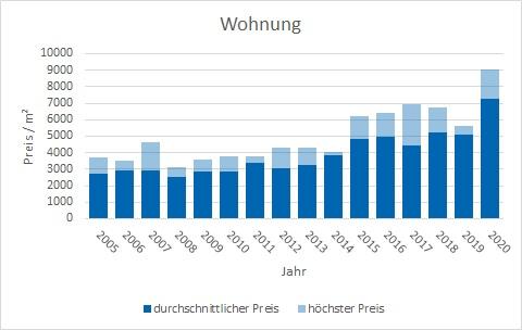 Wörthsee Wohnung kaufen verkaufen Preis Bewertung Makler www.happy-immo.de