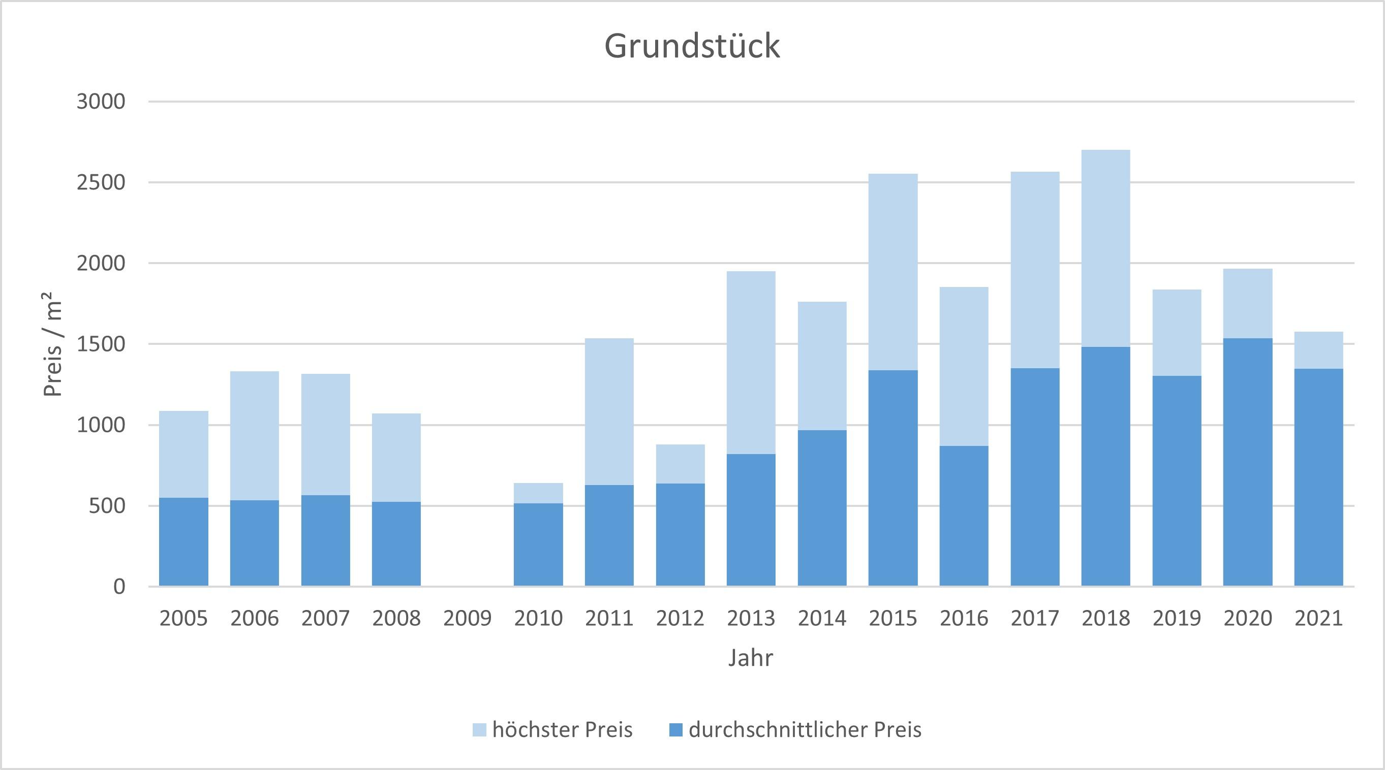 Wörthsee Grundstück kaufen verkaufen Preis Bewertung Makler www.happy-immo.de 2019 2020 2021