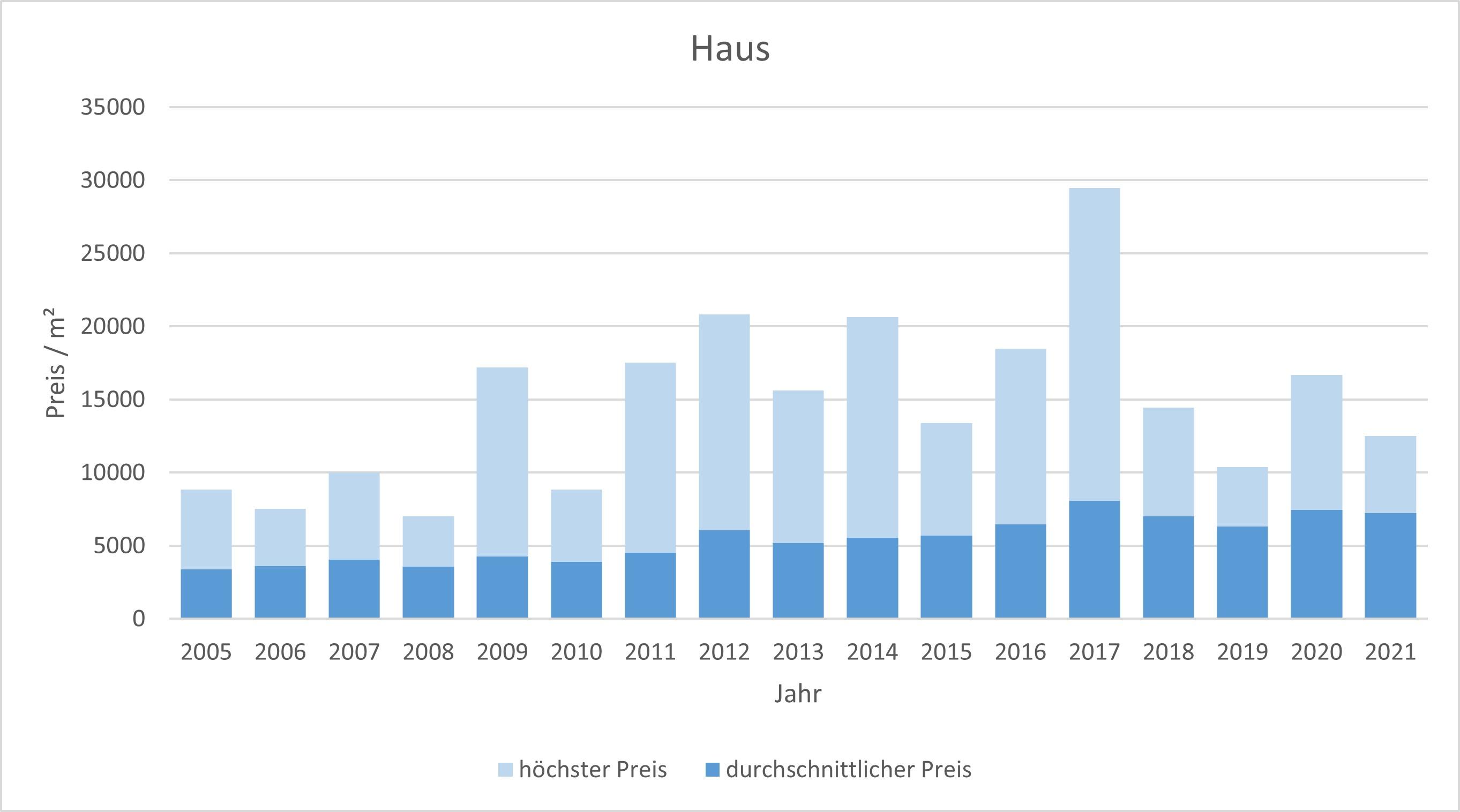 Wörthsee Haus kaufen verkaufen Preis Bewertung Makler www.happy-immo.de 2019 2020 2021