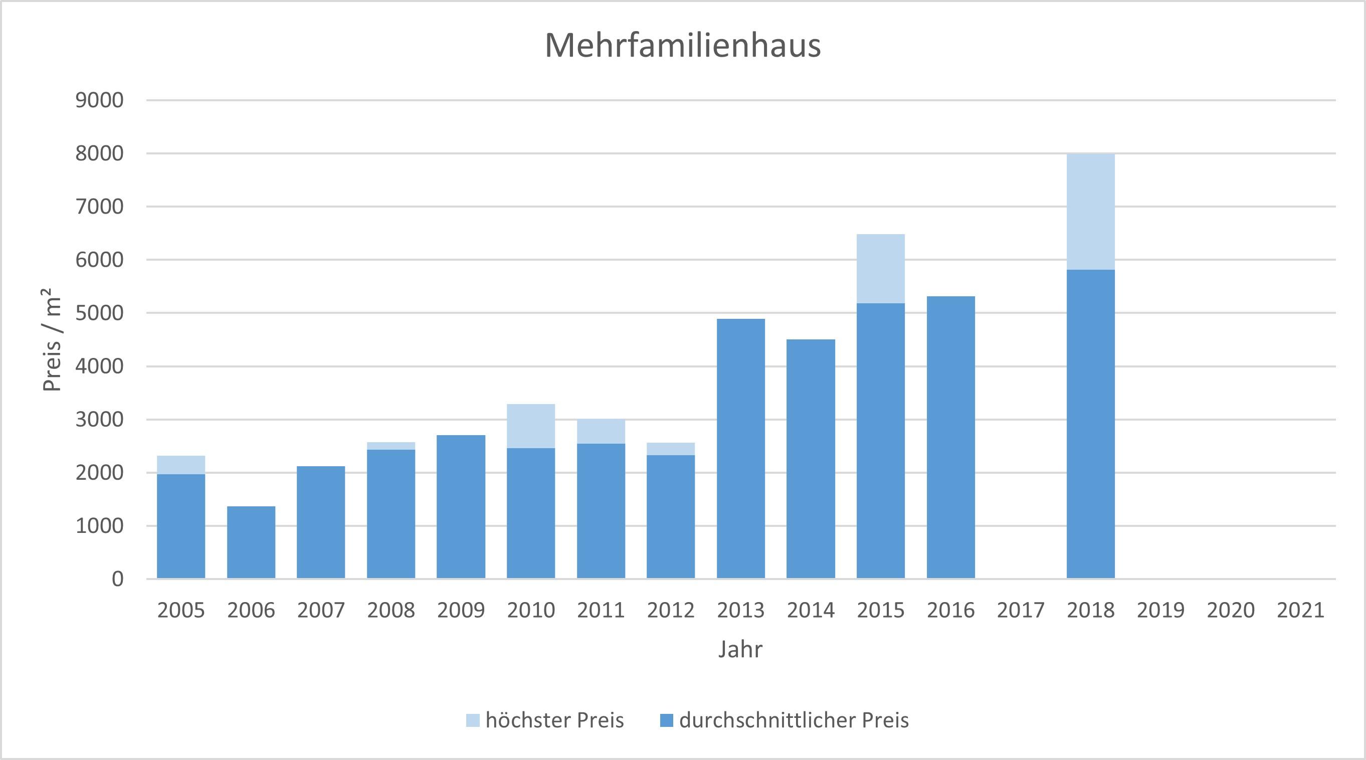 Wörthsee Mehrfamilienhaus kaufen verkaufen Preis Bewertung Makler 2019 2020 2021 www.happy-immo.de