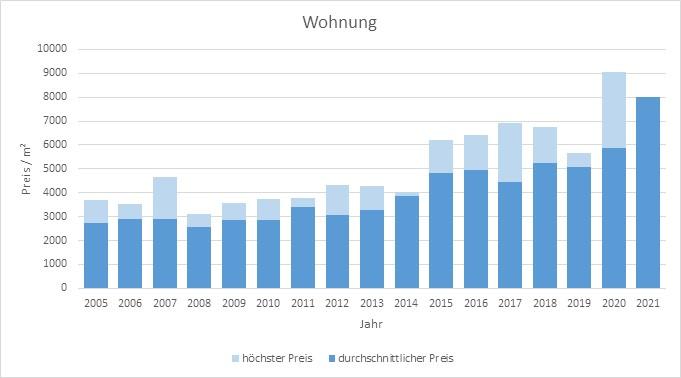 Wörthsee Wohnung kaufen verkaufen Preis Bewertung Makler www.happy-immo.de 2019 2020 2021