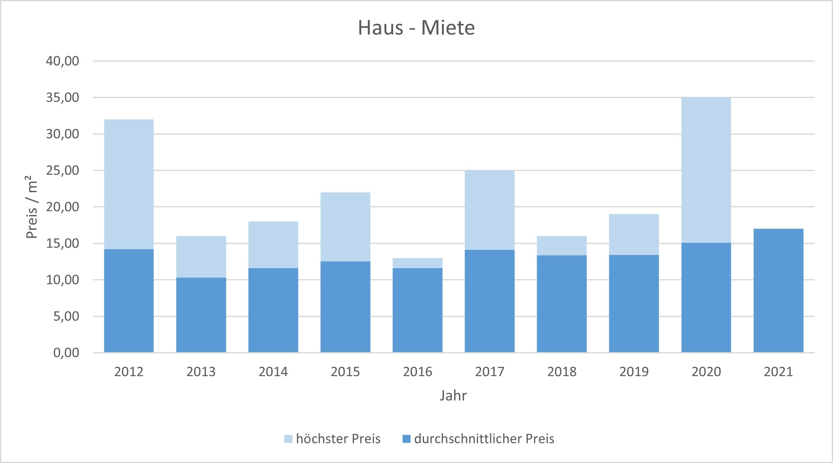 Wörthsee Haus mieten vermieten Preis Bewertung Makler www.happy-immo.de 2019 2020 2021