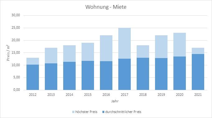 Wörthsee-Haus-Wohnung-vermieten-mieten-makler 2019 2020 2021