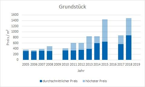 Waakirchen Grundstück kaufen verkaufen Preis Bewertung Makler www.happy-immo.de