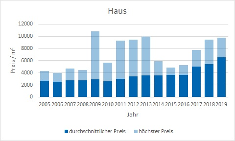 Waakirchen Haus kaufen verkaufen Preis Bewertung Makler www.happy-immo.de