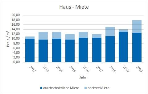 Waakirchen Haus mieten vermieten Preis Bewertung Makler www.happy-immo.de