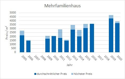 Waakirchen Mehrfamilienhaus kaufen verkaufen Preis Bewertung Makler www.happy-immo.de