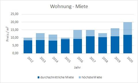 Waakirchen wohnung mieten vermieten Preis Bewertung Makler www.happy-immo.de