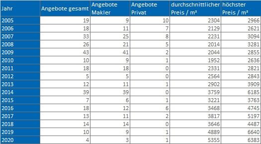 Waakirchen wohnung kaufen verkaufen Preis Bewertung Makler www.happy-immo.de