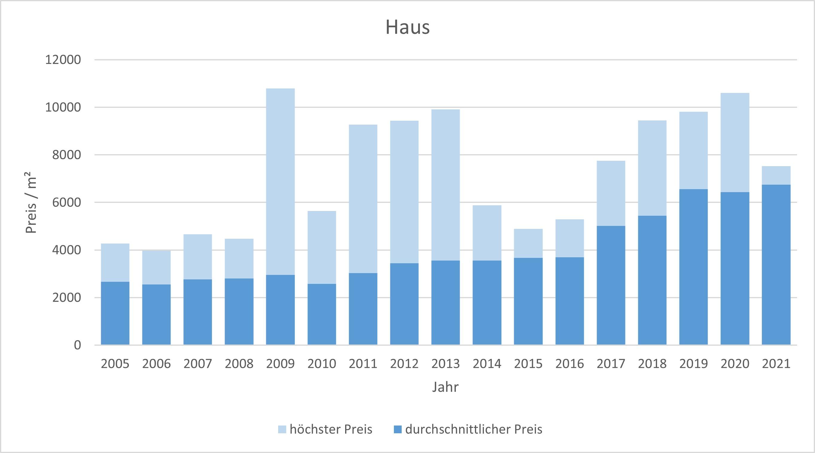 Waakirchen Haus kaufen verkaufen Preis Bewertung Makler www.happy-immo.de 2019 2020 2021