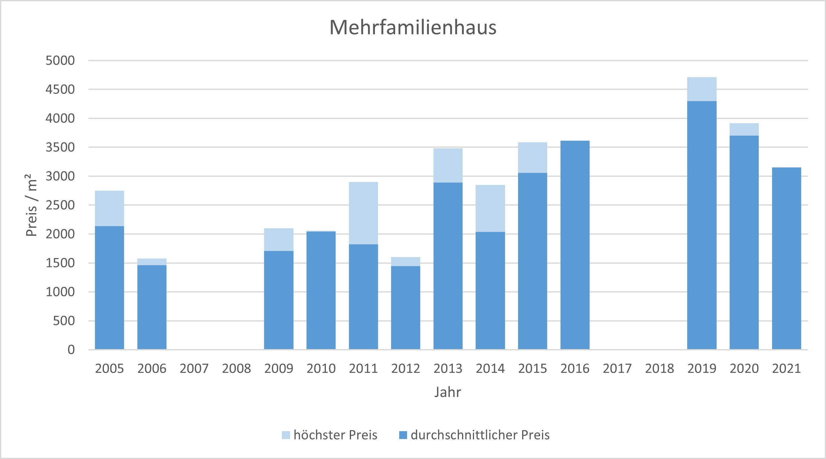 Waakirchen Mehrfamilienhaus kaufen verkaufen Preis Bewertung Makler 2019 2020 2021 www.happy-immo.de