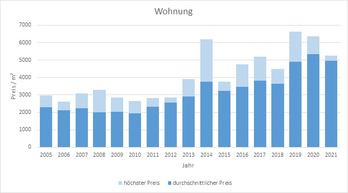 Waakirchen wohnung kaufen verkaufen Preis Bewertung Makler www.happy-immo.de 2019 2020 2021