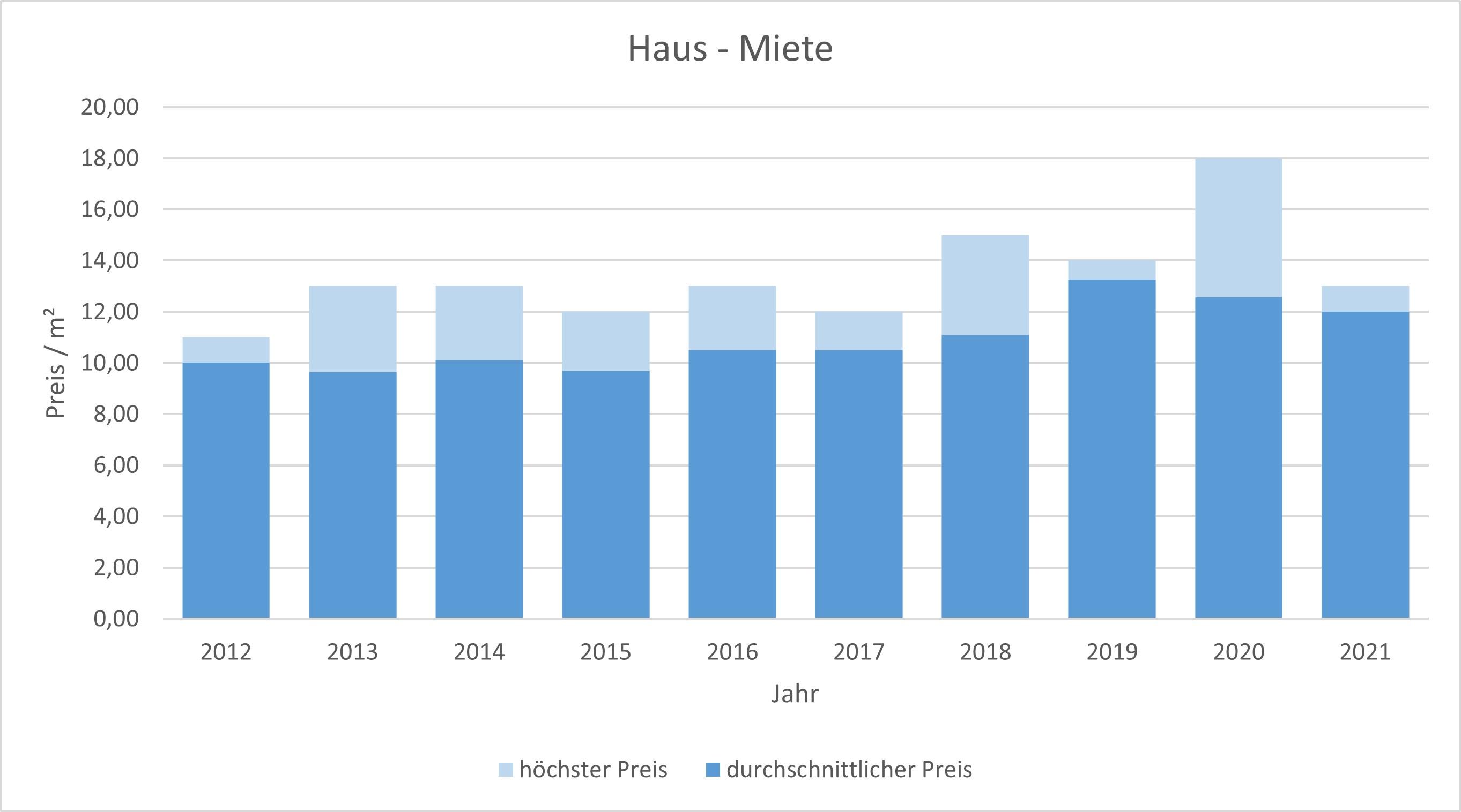 Waakirchen Haus mieten vermieten Preis Bewertung Makler www.happy-immo.de 2019 2020 2021