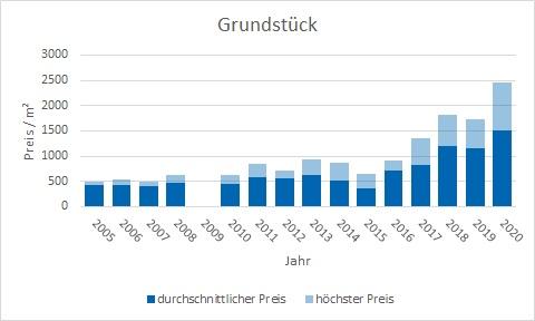 Weßling Grundstück kaufen verkaufen Preis Bewertung Makler www.happy-immo.de