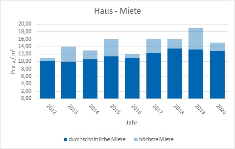 Weßling Haus mieten vermieten Preis Bewertung Makler www.happy-immo.de