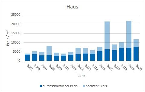Weßling Haus kaufen verkaufen Preis Bewertung Makler www.happy-immo.de