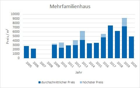 Weßling Mehrfamilienhaus kaufen verkaufen Preis Bewertung Makler www.happy-immo.de