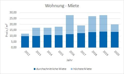 Weßling Wohnung mieten vermieten Preis Bewertung Makler www.happy-immo.de