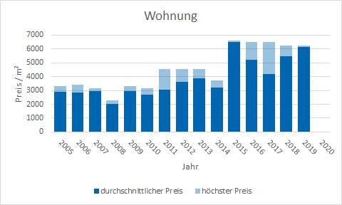 Weßling Wohnung kaufen verkaufen Preis Bewertung Makler www.happy-immo.de
