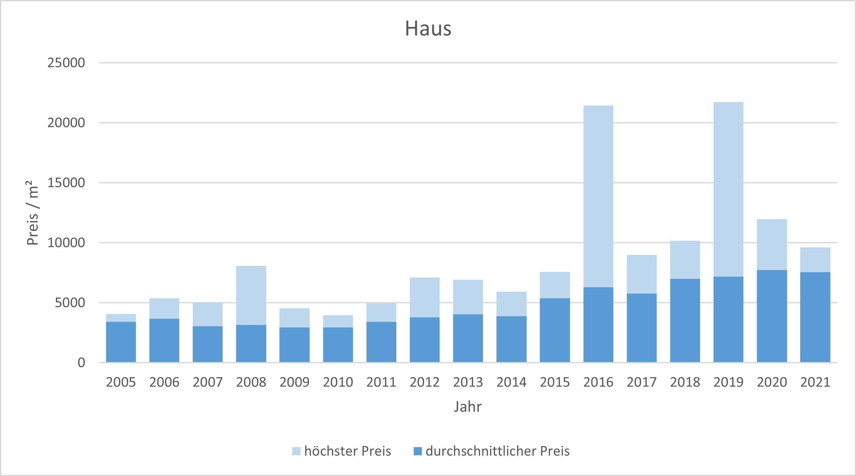 Weßling Haus kaufen verkaufen Preis Bewertung Makler www.happy-immo.de 2019 2020 2021