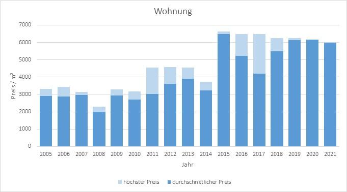 Weßling Wohnung kaufen verkaufen Preis Bewertung Makler www.happy-immo.de 2019 2020 2021