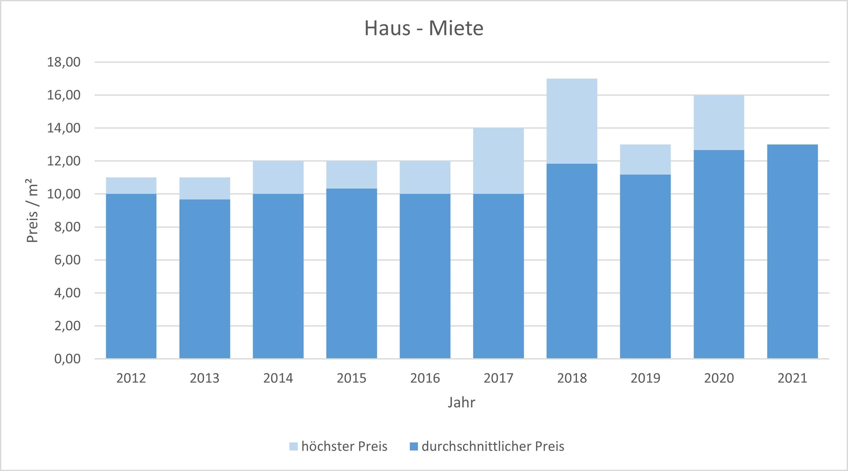 Weßling Haus mieten vermieten Preis Bewertung Makler www.happy-immo.de 2019 2020 2021