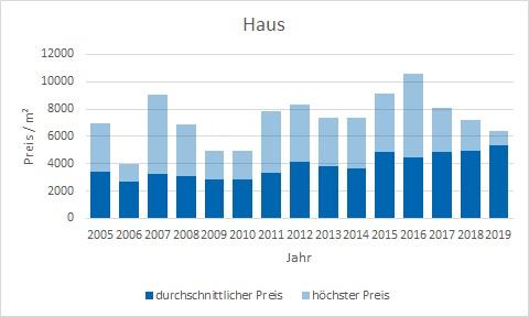 Weyarn Haus kaufen verkaufen Preis Bewertung Makler www.happy-immo.de