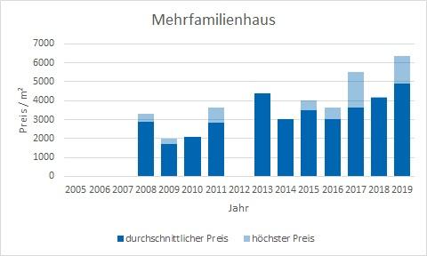 Weyarn Mehrfamilienhaus kaufen verkaufen Preis Bewertung Makler www.happy-immo.de