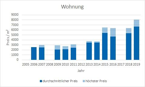 Weyarn Wohnung kaufen verkaufen Preis Bewertung Makler www.happy-immo.de