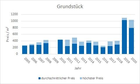 Weyarn Grundstück kaufen verkaufen Preis Bewertung Makler www.happy-immo.de