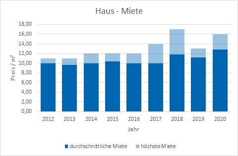 Weyarn Haus mieten vermieten Preis Bewertung Makler www.happy-immo.de