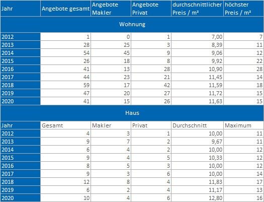 Weyarn Wohnung Haus mieten vermieten Preis Bewertung Makler www.happy-immo.de