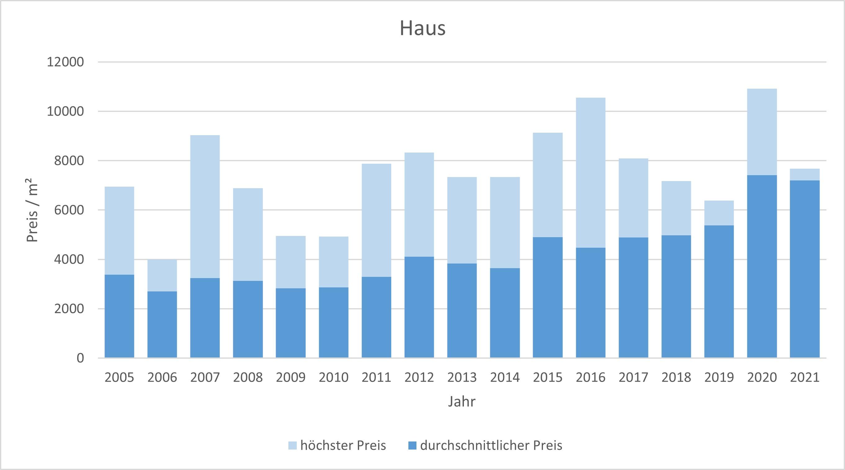 Weyarn Haus kaufen verkaufen Preis Bewertung Makler www.happy-immo.de 2019 2020 2021