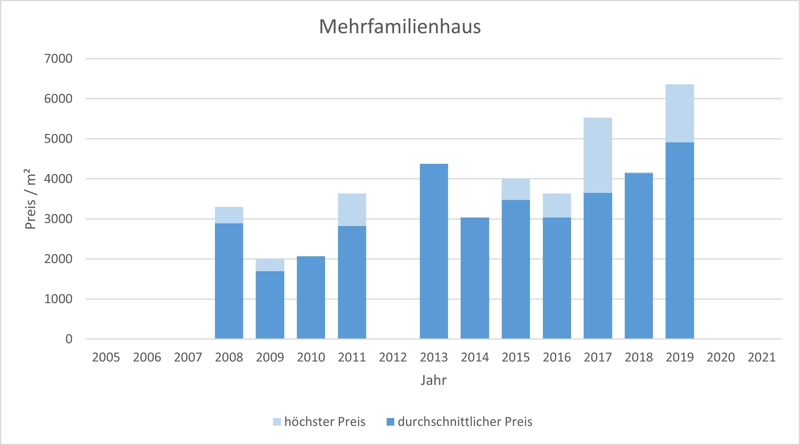 Weyarn Mehrfamilienhaus kaufen verkaufen Preis Bewertung Makler www.happy-immo.de 2019 2020 2021