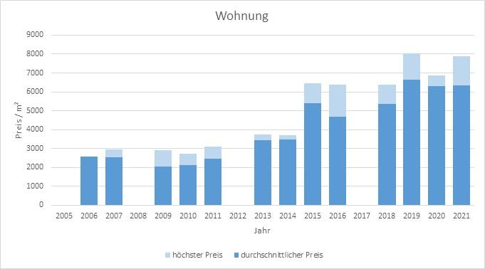 Weyarn Wohnung kaufen verkaufen Preis Bewertung Makler www.happy-immo.de 2019 2020 2021