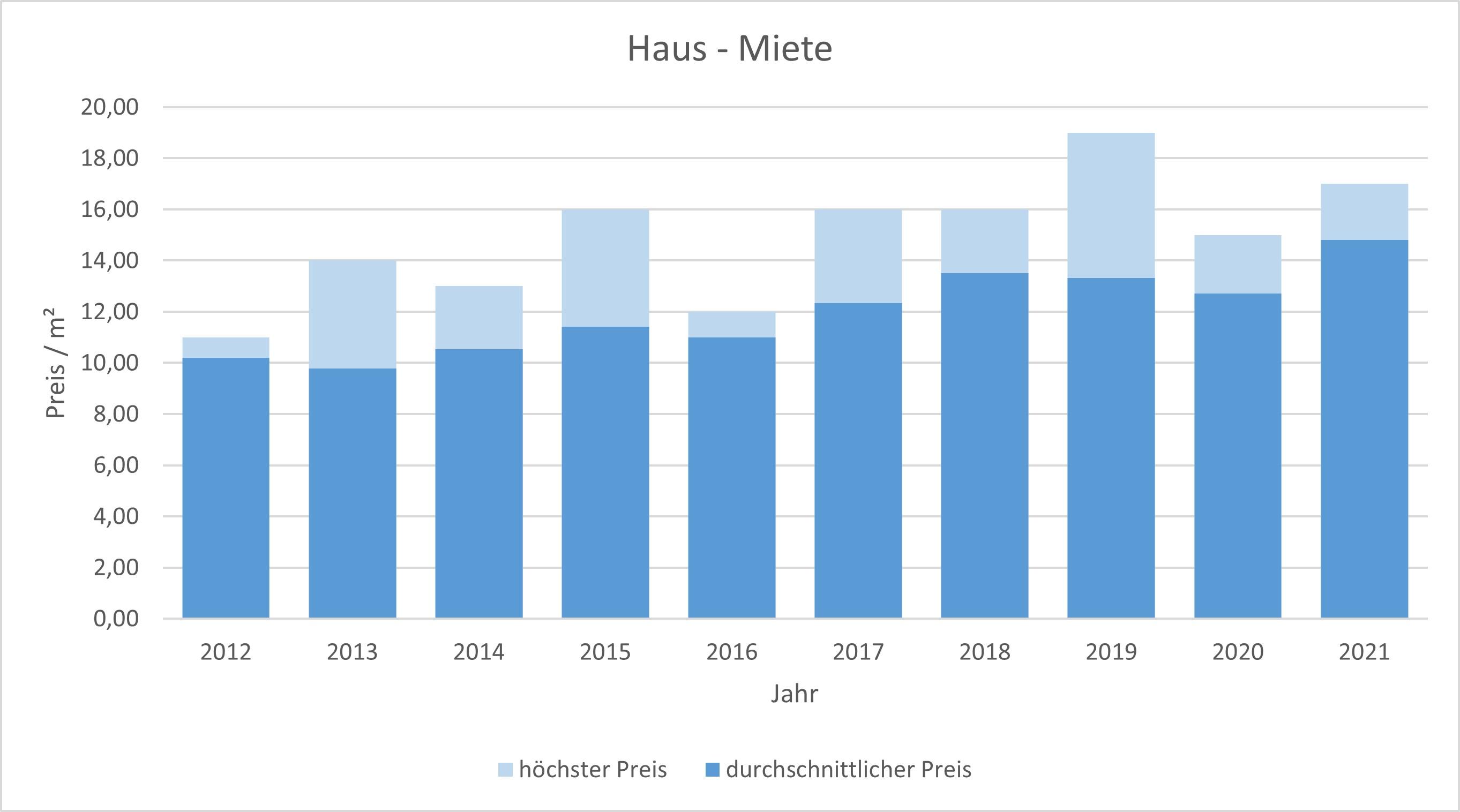 Weyarn Haus mieten vermieten Preis Bewertung Makler www.happy-immo.de 2019 2020 2021
