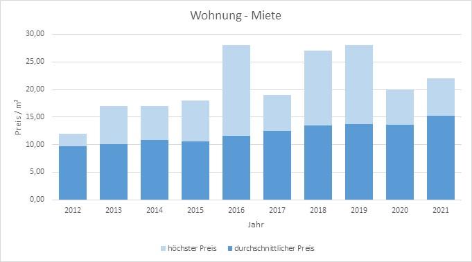 Weyarn Wohnung Haus mieten vermieten Preis Bewertung Makler www.happy-immo.de 2019 2020 2021