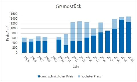 Wolfratshausen Grundtück kaufen verkaufen Preis Bewertung Makler www.happy-immo.de