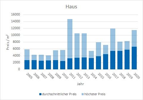 Wolfratshausen Haus kaufen verkaufen Preis Bewertung Makler www.happy-immo.de