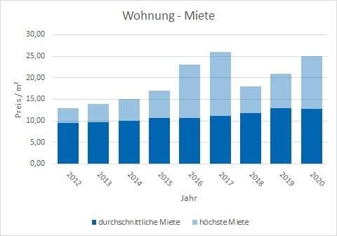 Wolfratshausen Wohnung mieten vermieten Preis Bewertung Makler www.happy-immo.de